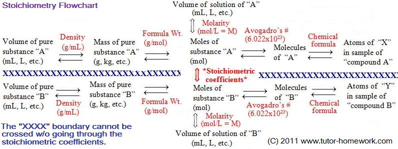 Stoichiometry Flowchart  Chemical Conversions